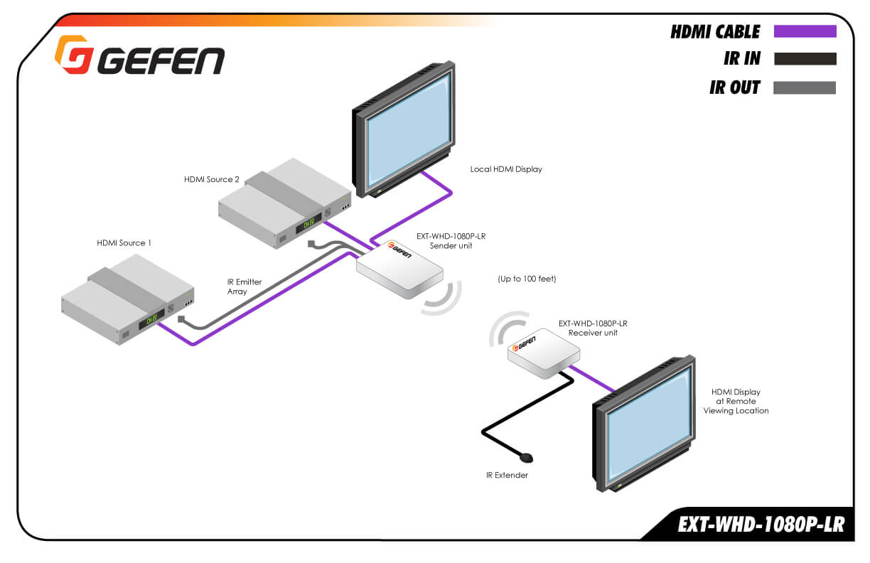 Extensor in alambrico para HDMI de largo alcance hasta 30m (100 feet)