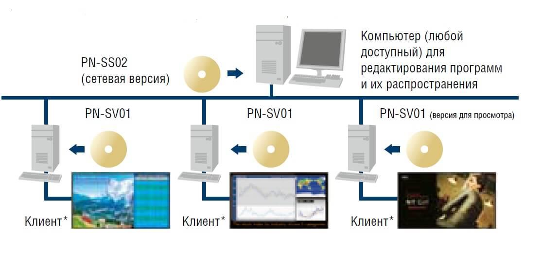 Software Network Version